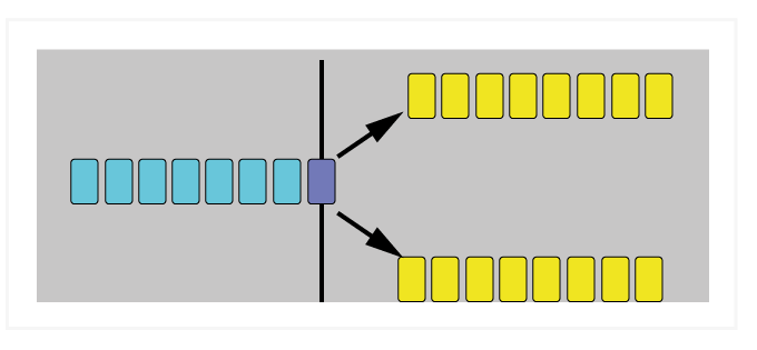 Figure 5: Speculative Branch—code before the branch instruction is examined to predict whether code (yellow) in the upper or lower path should be executed.