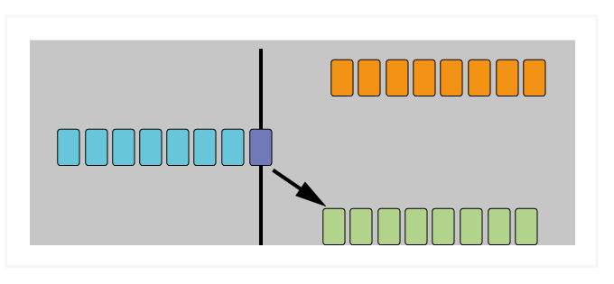 Figure 6: Speculative Prediction—based on code (light blue) that previously has led to a correct prediction, the lower branch is selected for execution. The upper path code (orange) is not discarded.