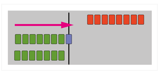 Figure 7: Correct Speculation—The microprocessor executes the code in the lower path simultaneously (in parallel) with the code before the branch instruction. The upper branch code (red) is discarded.