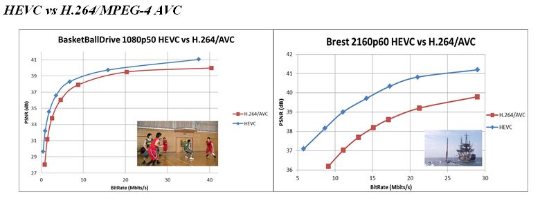 Figure 3. HEVC vs H.264/AVC performance on Beyond HD: 1080p (left) and 2160p (right).