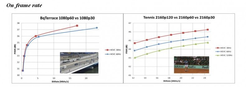Figure 4. Frame rate impact on HEVC performance: 30-60 Hz (left) and 30-60-120 Hz (right).