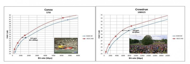 Figure 5. Illustration of Bitrate gains of around 30% on SD (576i) and HD (1080i) content.<br /><br />