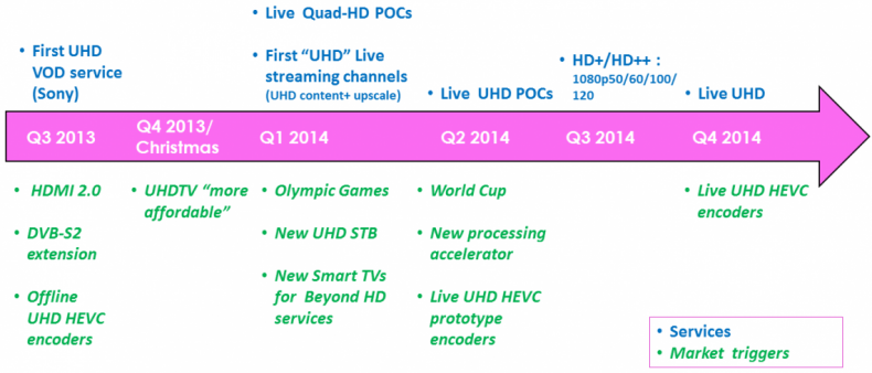 Figure 6. This chart illustrates a potential growth path for UHD with new technology. It's all possible and even likely as consumers are ever hungry for higher, more immersive video experiences.