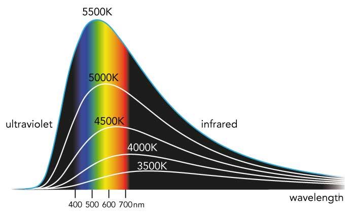Black-body radiator showing energy versus wavelength for different temperatures