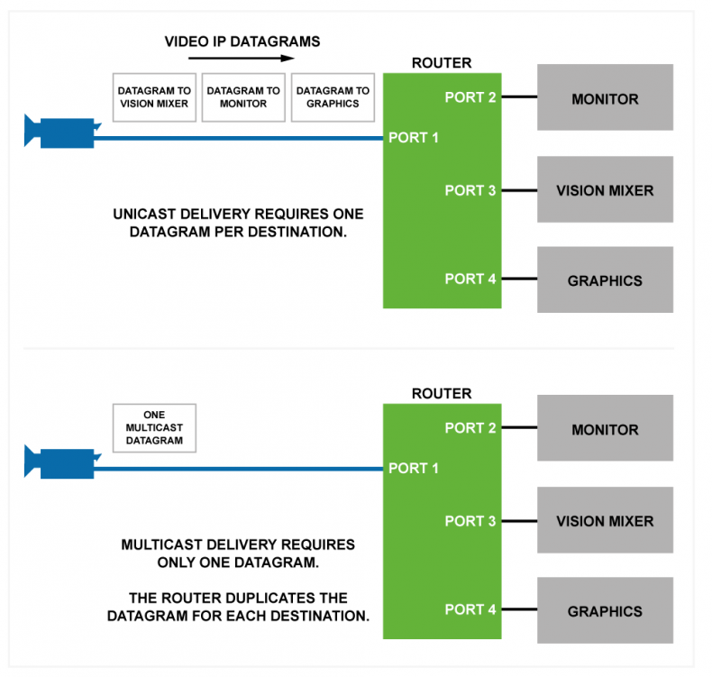 Figure 1 – Multicasting is much more efficient method of distributing real-time video and audio over an IP network