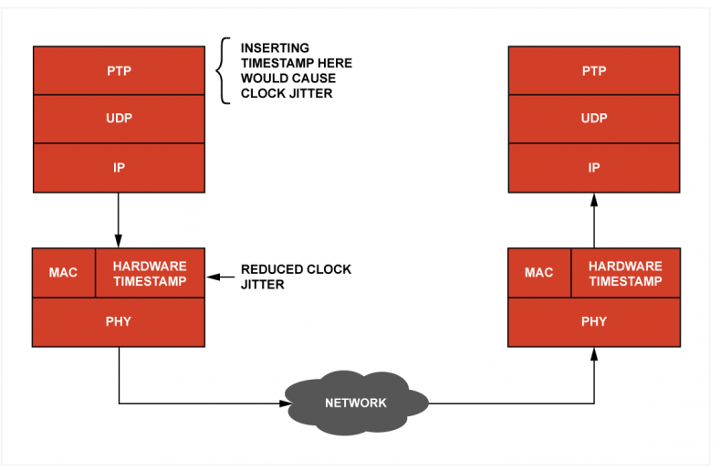 To achieve maximum accuracy, a PTP timestamp must be derived at the hardware level of the media access layer. In the case above this would be in the ethernet card, although IEEE 1588-2008 or IEEE 1588-2019 does not specify a transport type. If the timestamp was derived and inserted in the software stack, inaccuracies and jitter would result.
