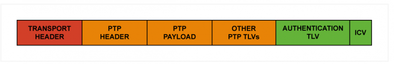 """The PTP payload contains the actual timing information that is sent """"in the clear"""" to maintain backwards compatibility with V2, however, the ICV is calculated and appended to the message using the TLV mechanism so that any V2.1 compliant devices can detect if the timing information in the message has been changed."""