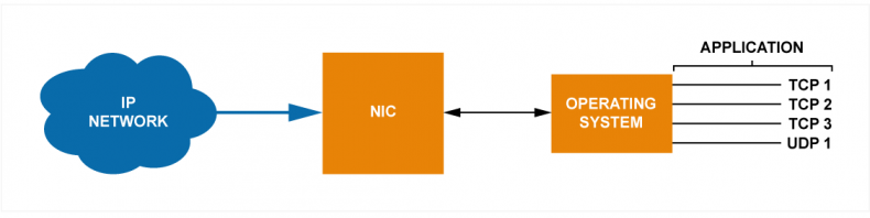 Fig 1 – Multiple applications negotiate through the operating system to gain access to the NIC (Network Interface Controller). The operating acts as an arbitrage and scheduler to maintain order within the server and keep the IP data packets coherent and error free for the higher-level applications. This results in an abstraction of the lower-level hardware control away from the higher-level service applications.