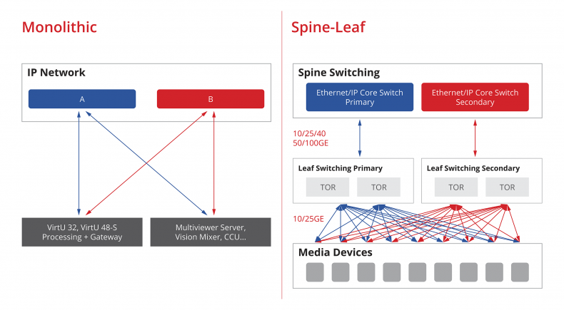 Figure 1.  Monolithic versus Spine-Leaf approach (TOR – Top of Rack).