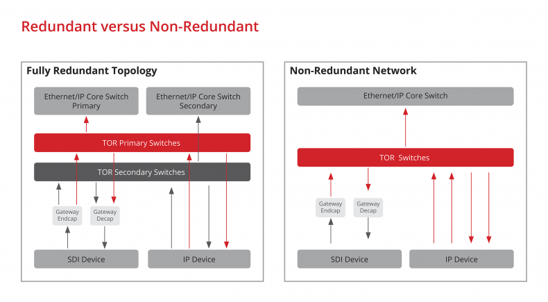 Figure 2. Redundant versus non-redundant network.