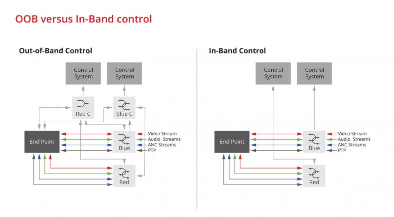 Figure 3. OOB versus in-band control.