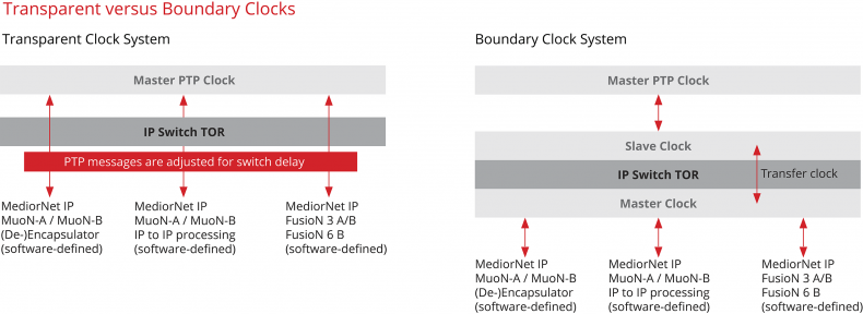 Figure 5. Transparent versus boundary clock systems.