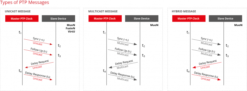 Figure 6.  Types of PTP messages (unicast, multicast, hybrid).