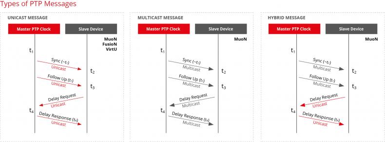 Figure 6.  Types of PTP messages (unicast, multicast, hybrid).