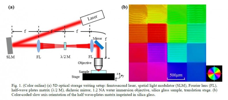 This new optical storage process uses high-density five dimensional data storage with ultrafast laser writing and providing up to 360TB/disc data capacity. Courtesy Optoelectronics Research Centre, University of Southampton, SO17 1BJ, United Kingdom