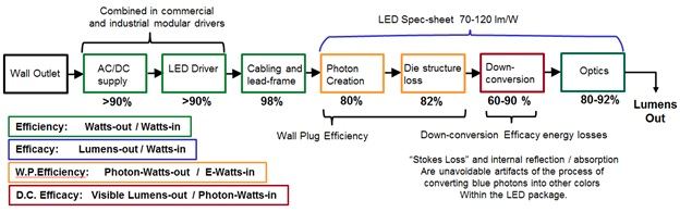 Figure 4.  LED fixture system—Efficiencies and Efficacy. Click to enlarge.