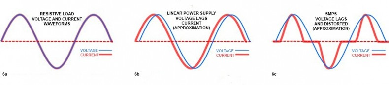 """Click to enlarge image.  Fig. 6a: A purely resistive load, such as a filament bulb, draws current in-phase with the line voltage, and, it does not distort the line current or voltage. It is the perfect load on the line. When the phase angle is zero degrees, the cosine of zero degrees is equal to 1.00 (or otherwise put, PF = 100%).  Fig. 6b: For Linear Power Supplies, the power factor refers to the phase matching of the line voltage and line current. If the linear supply is drawing current off of the line, the voltage will rise with a delay relative to the current. PFC is needed to re-align.  Fig. 6c: For SMPS, there will be a voltage lag plus an overall distorted current waveform due to a low """"conduction phase angle"""". The limits of these distortions are quantified in the EU by the IEC 62000-3-2 standard."""