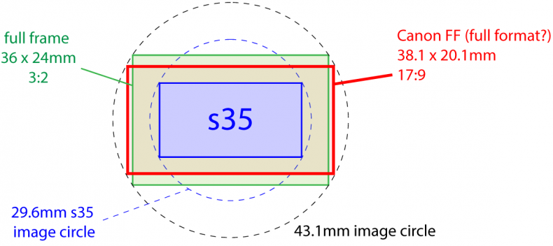 The Canon FF format is a better fit to video aspect ratios than the 3:2 full-frame 35mm.