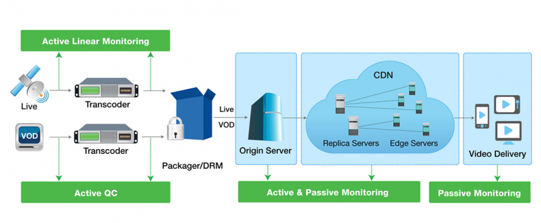 Figure 2. Active/passive QC and monitoring points in the OTT workflow.