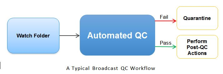 Figure 1. With an automated QC workflow, there are only two possible outputs for a file. Either it passes or it fails, which often means manual examination.