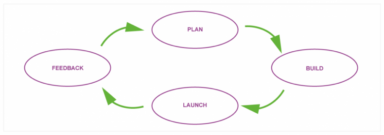 Figure 1 – The Agile software development method empowers manufacturers to bring features to market in the fastest time possible. Typically, plan, build, and launch cycles total two weeks to a month to deliver features quickly for client evaluation.