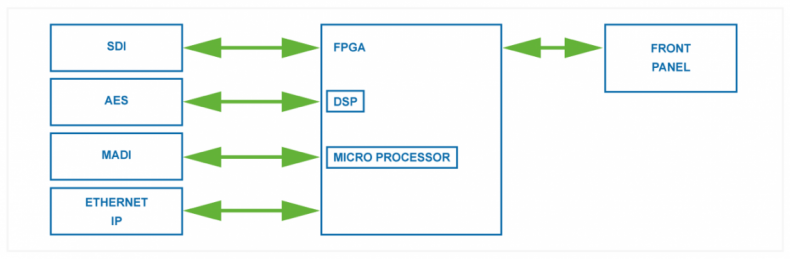 Figure 2 – Embedded FPGA hybrid-agile hardware platforms are ideally suited to broadcast applications as their behavior is highly predictable.