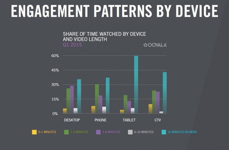 Figure 2. Screen size is being democratized by online video content. More than half (59%) of the time people spend watching video on tablets is spent with video 10 minutes long or longer. That's the most of any device, trailed by connected TVs (43%), mobile phones (37%) and PCs (35%).<br />