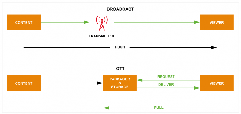 OTT delivery fundamentally differs from traditional RF broadcast as the viewers device requests video and audio in the form of data and the broadcast server responds by sending the requested information. Segmentation and packaging of the stream help achieve this as the mobile device requests the next in sequence packet segment. This keeps the viewers device memory buffer full to achieve smooth video playback and distortion free audio. The Packager and Storage processes are split between the Origin (where the ingest, recording, storage, packaging and encrypting takes place) and the Cache servers (either Intermediate of Edge Cache) so that VOD can be cached and the content can be more efficiently distributed as multiple files and streamed from the edge as opposed to streaming through the network, and live programs are held in the Edge Cache in fast storage or memory so that each bit-rate of the live stream can be provided should multiple request be initiated from viewers.