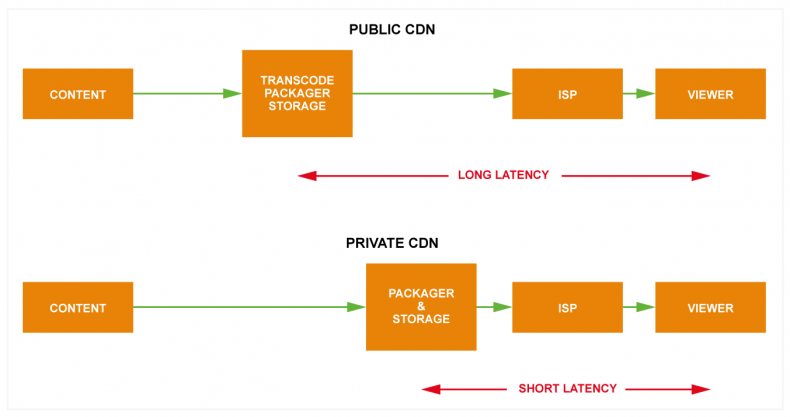 As well as providing managed services, private CDNs provide the opportunity to move the packager and storage closer to the ISP and viewer. This takes advantage of the shorter latency between the viewers mobile device and the playout servers resulting in a much-improved quality of experience for the viewer. In this diagram, the transcode, packager and storage is closer to the customer in the private CDN than it is with the public CDN.