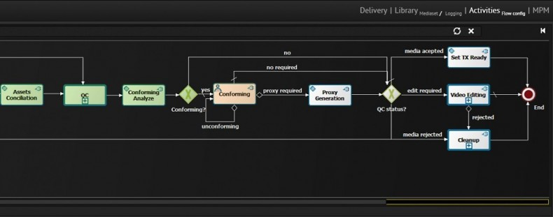 A portion of a typical media preparation workflow screen with the integration of third party tools.
