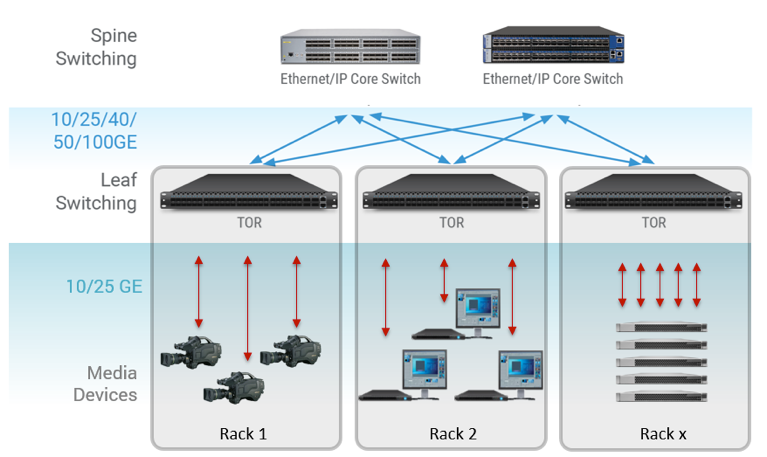 Figure 4. A key difference in switching data and switching uncompressed video is that the large video files must be predictably delivered over a deterministic network. Using a TOR (Top of Rack) switch makes it easier to aggregate the data with Spine switches while reducing fiber cable requirements.