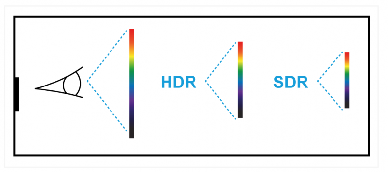 Diagram 1 – showing relative dynamic range between the human visual system, high dynamic range, and standard dynamic range.