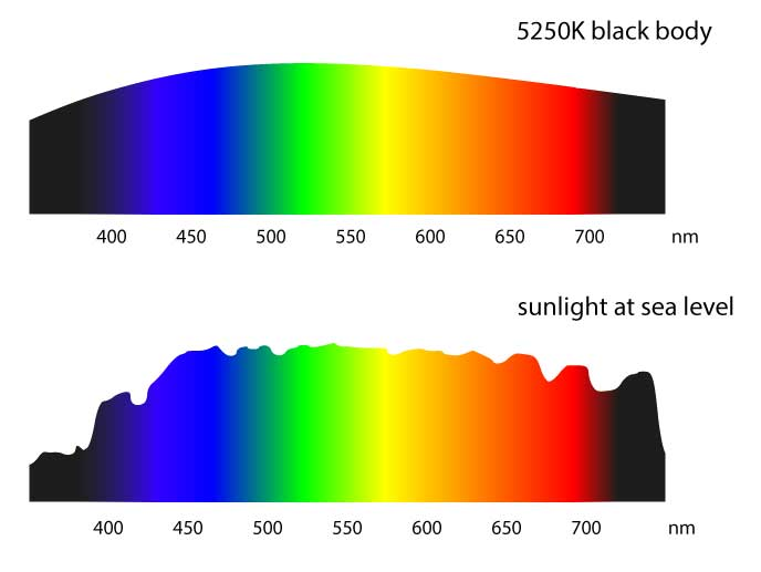 Sunlight is close to a black body spectrum, but modified by the atmosphere