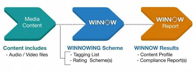 AI- and ML-based WINNOW is a new solution for compliance, classification and categorization.
