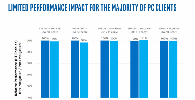 Figure 11: MDS Mitigation Performance Loss Reported by Intel.