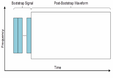 Figure 1. The physical layer of ATSC 3.0 includes a bootstrap that provides robust synchronisation and evolvability.