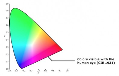 Figure 2: CIE 1931 color space, defined in 1931. Image Axon.