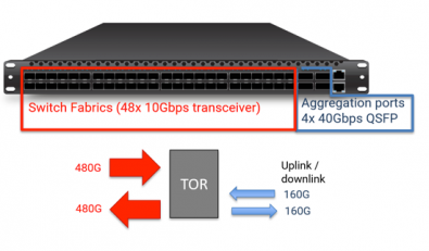 Figure 3. A standard 48 x 10GE port switch typically provides four 40GE QSFP aggregation links with a total of 160Gbps of bandwidth. Unfortunately, that amounts to only one-third of the potential bandwidth from the I/O ports with 480Gbps. Click to enlarge.