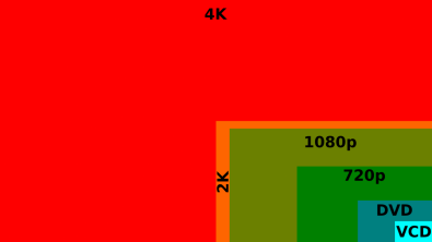 Creating and transmitting 4K content requires more storage, higher bandwidth and more computing power than HD. Image: anandtech.com