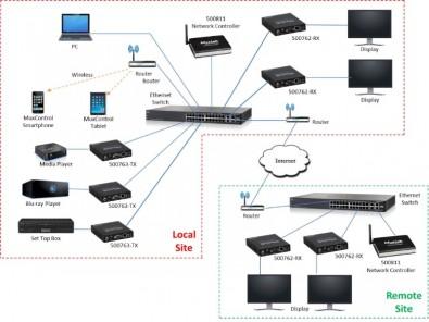 4K@30Hz AV over IP Transmitter Workflow Diagram. Click to enlarge.