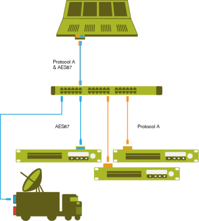 AES67 allows individual items to be connected to a network that primarily uses one protocol and could even allow a system to be made up of items all using different protocols. Image: Telos Alliance.