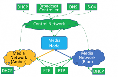 A simplified ST 2110 network view with NMOS IS-04 Registry and JT-NM TR-1001-1 Network Services.