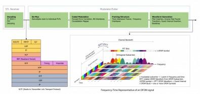ATSC 3.0 transmitter site workflow. Click to enlarge.