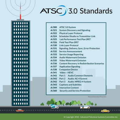 ATSC 3.0 standards cover a wealth of features and options. Click to enlarge.