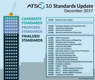 Figure 1. ATSC 3.0 is near ready for prime time. Courtesy Imagine Communications. Click to enlarge.