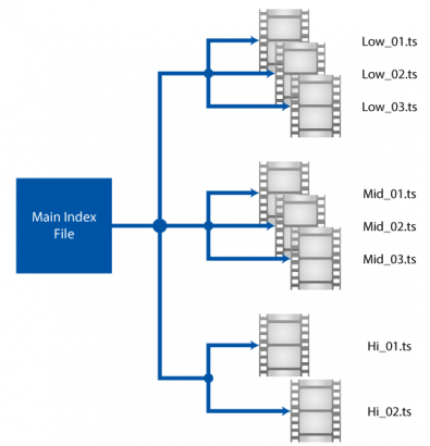 Figure 1. Example of delivering multiple OTT streams per program, each with a different bit rate.