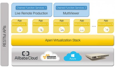 Aperi's virtualized infrastructure technology is based on V-Stack, an FPGA-powered software platform that it says provides much more compute power than CPU- or GPU-based processing. Click to enlarge.