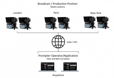 A REMI broadcast can provide full, studio-like, teleprompting functionality, but only if the system is properly designed to leverage the benefits of an IP-centric solution.