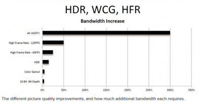 According to some research, when asked about possible new broadcast technology, TV station executives say HDR, WCG and HFR may prove the more attractive. Why? At least two reasons, they require far less bandwidth than does 4K UHD and they can be more easily accommodated by today's infrastructures. Click to enlarge. Image: ATSC/CNET