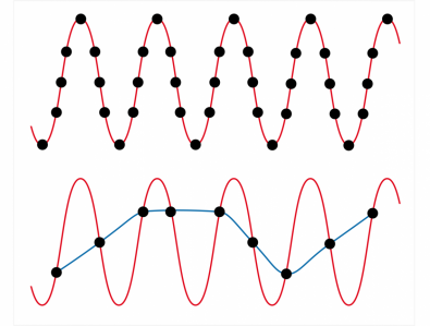 Diagram 2 – the top diagram shows an audio sine wave sampled in accordance with Nyquist' theorem, the bottom diagram shows what happens when Nyquist isn't obeyed, the blue signal will be terribly distorted and unusable.
